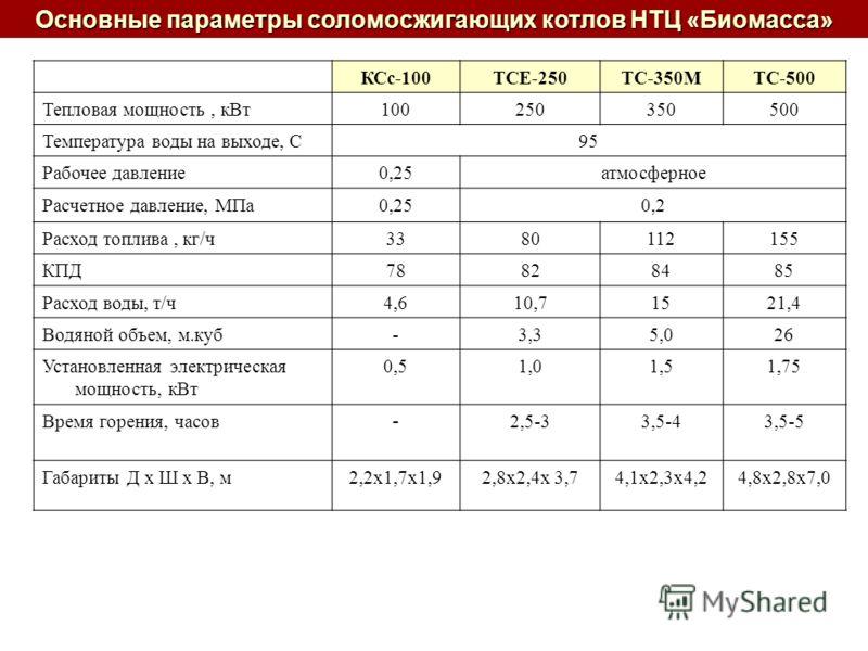 Основные параметры соломосжигающих котлов НТЦ «Биомасса» КСс-100TCE-250ТС-350МTC-500 Тепловая мощность, кВт100250350500 Температура воды на выходе, С95 Рабочее давление0,25атмосферное Расчетное давление, МПа0,250,2 Расход топлива, кг/ч3380112155 КПД7