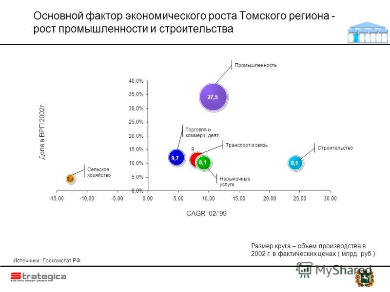 27,5 3,4 8,1 9 9,7 8,1 0,0% 5,0% 10,0% 15,0% 20,0% 25,0% 30,0% 35,0% 40,0% -15,00-10,00-5,000,005,0010,0015,0020,0025,0030,00 Основной фактор экономического роста Томского региона - рост промышленности и строительства CAGR 02/99 Строительство Торговл