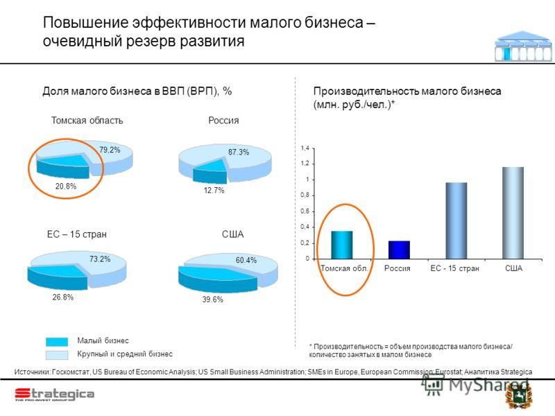Повышение эффективности малого бизнеса – очевидный резерв развития 87.3% 12.7% Россия 60.4% 39.6% США 73.2% 26.8% ЕС – 15 стран Источники: Госкомстат, US Bureau of Economic Analysis; US Small Business Administration; SMEs in Europe, European Commissi