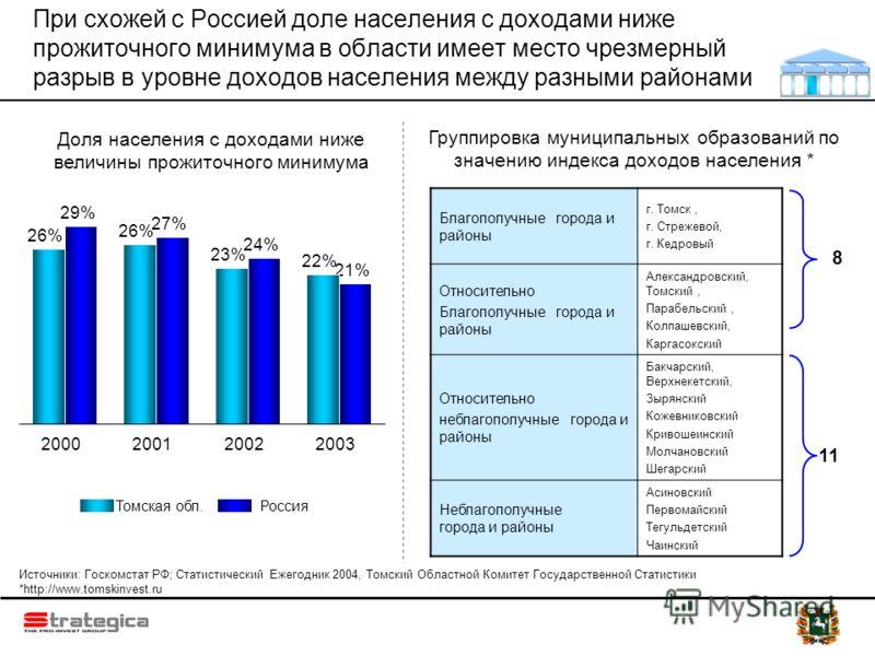 При схожей с Россией доле населения с доходами ниже прожиточного минимума в области имеет место чрезмерный разрыв в уровне доходов населения между разными районами 2003 26% 2000 26% 2001 22% 2002 23% 21% 24% 27% 29% Доля населения с доходами ниже вел
