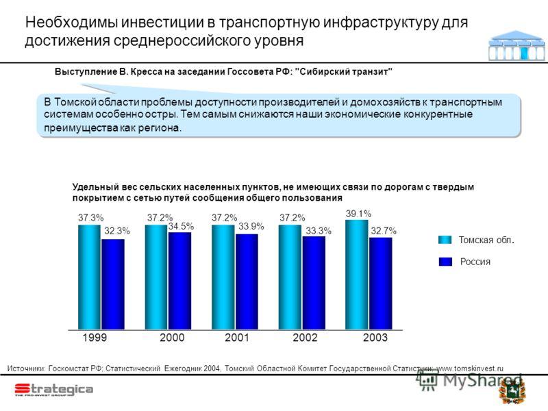 Необходимы инвестиции в транспортную инфраструктуру для достижения среднероссийского уровня 2003 37.2% 1999 37.2% 20022000 37.2% 39.1% 2001 34.5% 32.3% 33.9% 33.3%32.7% 37.3% Удельный вес сельских населенных пунктов, не имеющих связи по дорогам с тве