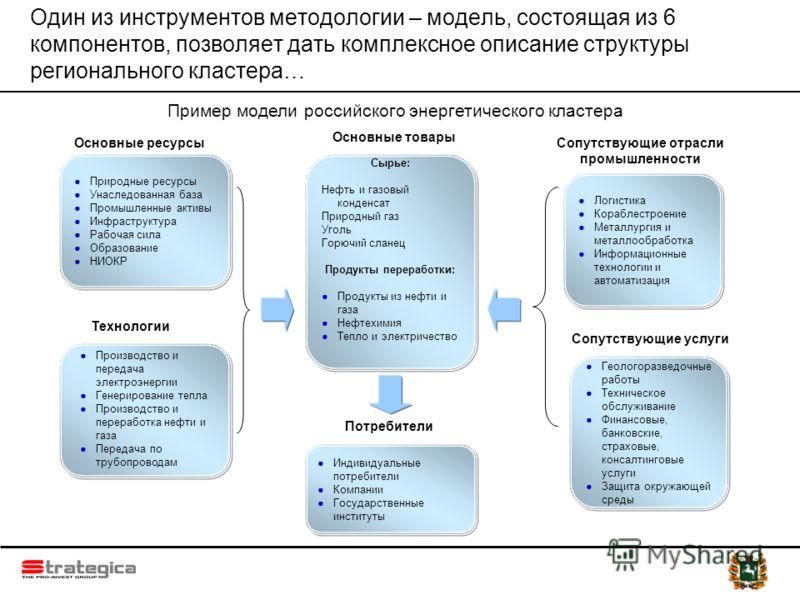 Один из инструментов методологии – модель, состоящая из 6 компонентов, позволяет дать комплексное описание структуры регионального кластера… Природные ресурсы Унаследованная база Промышленные активы Инфраструктура Рабочая сила Образование НИОКР Сырье