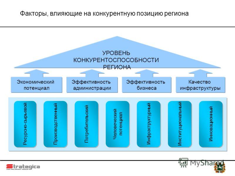 Факторы, влияющие на конкурентную позицию региона Экономический потенциал Эффективность администрации Эффективность бизнеса Качество инфраструктуры УРОВЕНЬ КОНКУРЕНТОСПОСОБНОСТИ РЕГИОНА Ресурсно-сырьевой Производственный Человеческий потенциал Инфрас