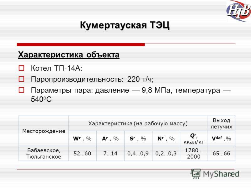 7 Кумертауская ТЭЦ Характеристика объекта Котел ТП-14А: Паропроизводительность: 220 т/ч; Параметры пара: давление 9,8 МПа, температура 540 о С Месторождение Характеристика (на рабочую массу) Выход летучих W r, %A r, %S r, %N r, % Q r i ккал/кг V daf,