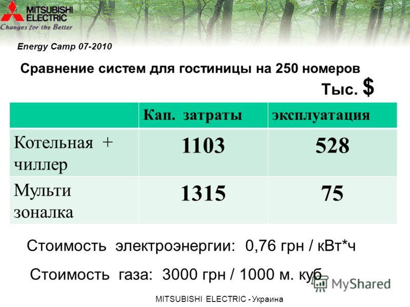 МITSUBISHI ЕLECTRIC - Украина Сравнение систем для гостиницы на 250 номеров Кап. затратыэксплуатация Котельная + чиллер 1103528 Мульти зоналка 131575 Тыс. $ Стоимость электроэнергии: 0,76 грн / кВт*ч Стоимость газа: 3000 грн / 1000 м. куб Energy Camp