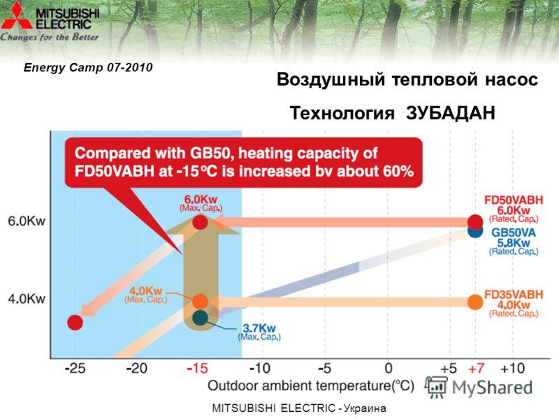 МITSUBISHI ЕLECTRIC - Украина Технология ЗУБАДАН Воздушный тепловой насос Energy Camp 07-2010