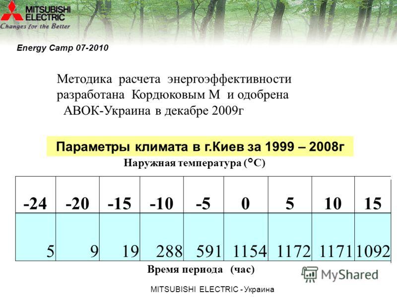 МITSUBISHI ЕLECTRIC - Украина Параметры климата в г.Киев за 1999 – 2008г -24-20-15-10-5051015 59192885911154117211711092 Наружная температура (°С) Время периода (час) Методика расчета энергоэффективности разработана Кордюковым М и одобрена АВОК-Украи