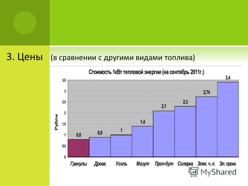 3. Цены (в сравнении с другими видами топлива)