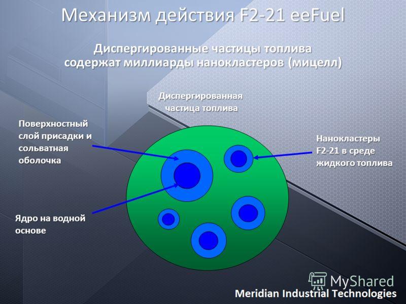Механизм действия F2-21 eeFuel Поверхностный слой присадки и сольватная оболочка Ядро на водной основе Нанокластеры F2-21 в среде жидкого топлива Диспергированные частицы топлива содержат миллиарды нанокластеров (мицелл) Диспергированная частица топл