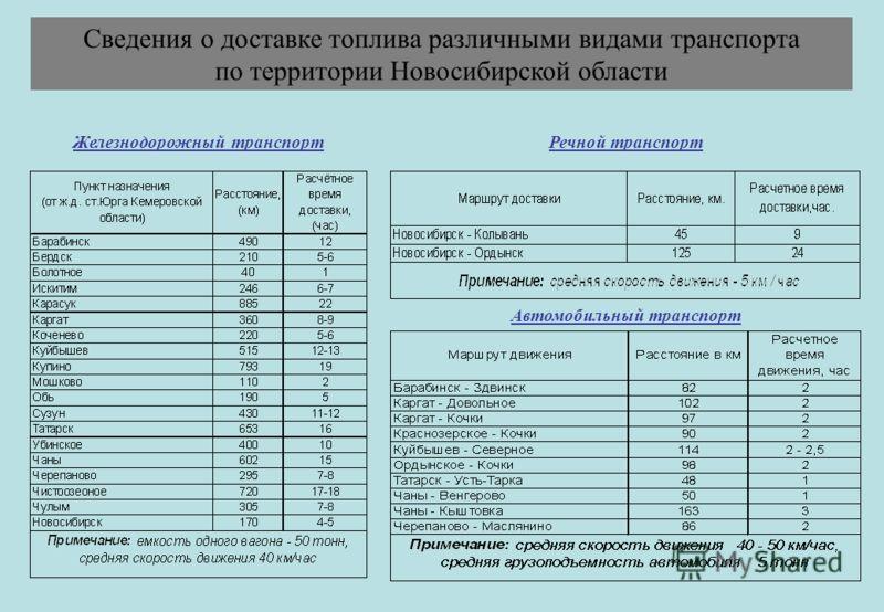 Железнодорожный транспортРечной транспорт Автомобильный транспорт Сведения о доставке топлива различными видами транспорта по территории Новосибирской области