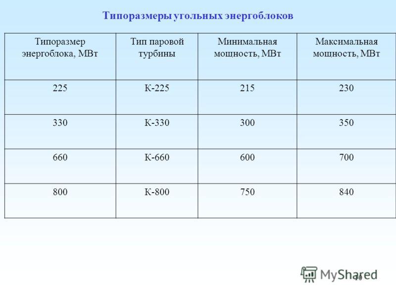 10 Типоразмеры угольных энергоблоков Типоразмер энергоблока, МВт Тип паровой турбины Минимальная мощность, МВт Максимальная мощность, МВт 225К-225215230 330К-330300350 660К-660600700 800К-800750840