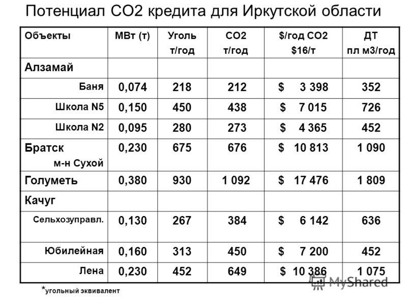 Потенциал CO2 кредита для Иркутской области ОбъектыMВт (т)Уголь т/год CO2 т/год $/год CO2 $16/т ДТ пл м3/год Алзамай Баня 0,074218 212$ 3 398352 Школа N5 0,150450 438$ 7 015726 Школа N2 0,095280 273$ 4 365452 Братск м-н Сухой 0,230675 676$ 10 8131 09