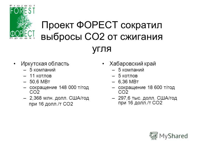 Проект ФОРЕСТ сократил выбросы СО2 от сжигания угля Иркутская область –5 компаний –11 котлов –50,6 МВт –сокращение 148 000 т/год CO2 –2,368 млн. долл. США/год при 16 долл./т СО2 Хабаровский край –5 компаний –5 котлов –6,36 МВт –сокращение 18 600 т/го