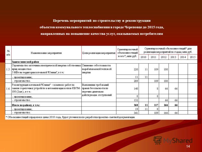 14 Перечень мероприятий по строительству и реконструкции объектов коммунального теплоснабжения в городе Череповце до 2015 года, направленных на повышение качества услуг, оказываемых потребителям