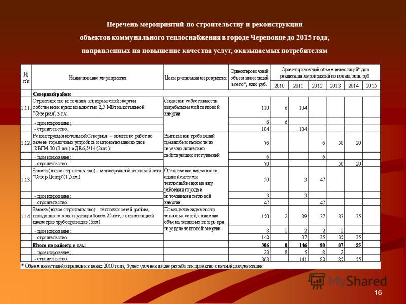 16 Перечень мероприятий по строительству и реконструкции объектов коммунального теплоснабжения в городе Череповце до 2015 года, направленных на повышение качества услуг, оказываемых потребителям