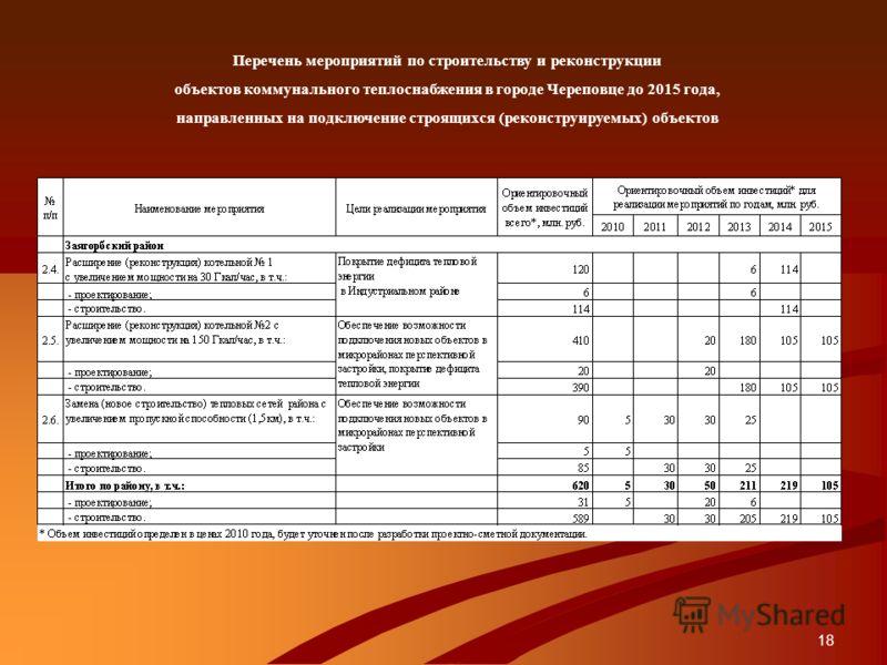 18 Перечень мероприятий по строительству и реконструкции объектов коммунального теплоснабжения в городе Череповце до 2015 года, направленных на подключение строящихся (реконструируемых) объектов