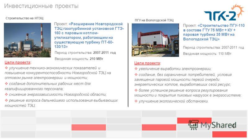 Инвестиционные проекты Проект: «Расширение Новгородской ТЭЦ газотурбинной установкой ГТЭ- 160 с паровым котлом- утилизатором, работающим на существующую турбину ПТ-60- 130/13» Проект: «Строительство ПГУ-110 в составе ГТУ 75 МВт + КУ + паровая турбина
