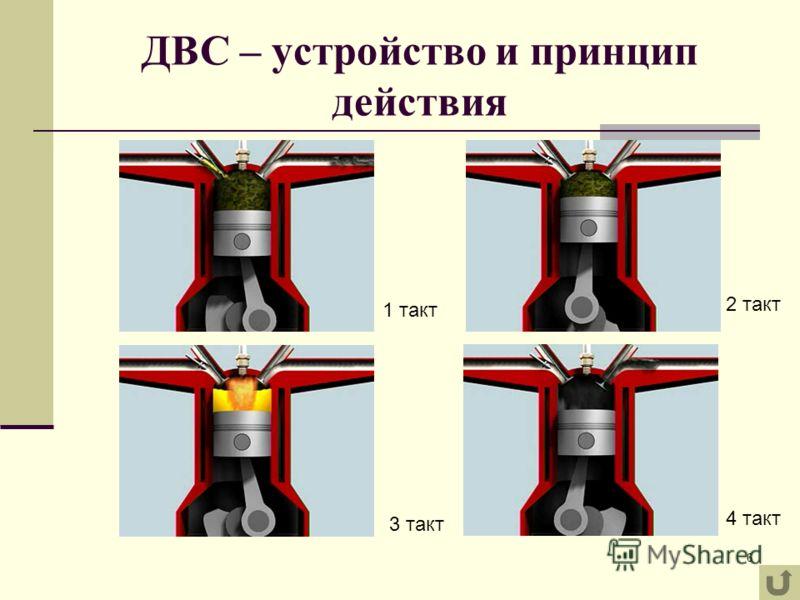 6 ДВС – устройство и принцип действия 1 такт 3 такт 2 такт 4 такт