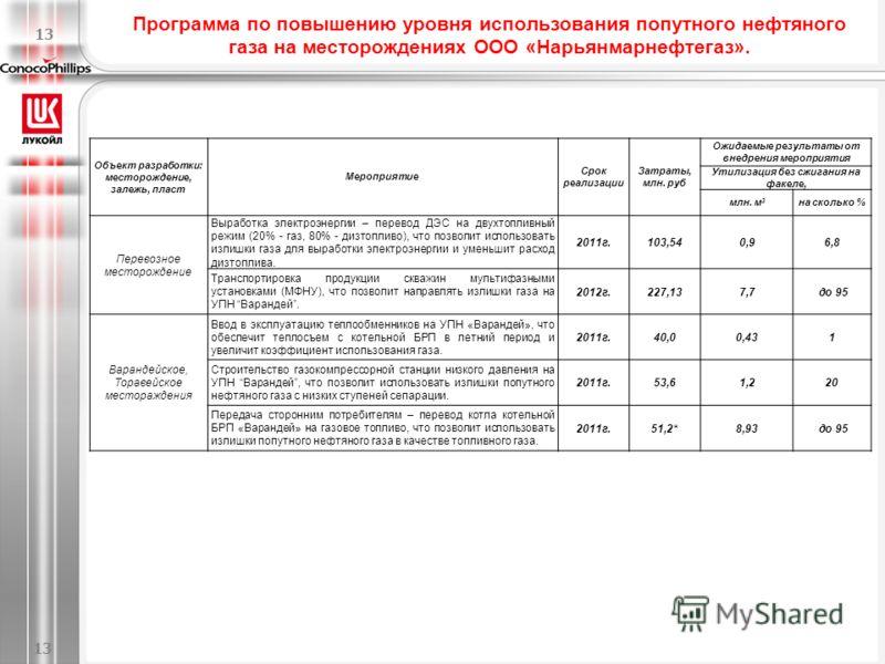 Энергоцентр при ЦПС Южное-Хыльчую/Power center at YK CPF 12 Мощность 125 МВт Capacity -125 MWt 12