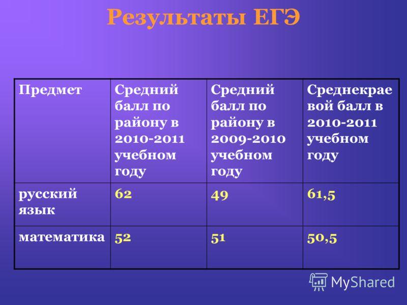 Результаты ЕГЭ ПредметСредний балл по району в 2010-2011 учебном году Средний балл по району в 2009-2010 учебном году Среднекрае вой балл в 2010-2011 учебном году русский язык 624961,5 математика525150,5