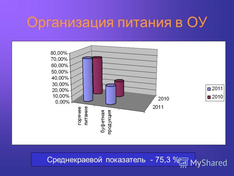 Организация питания в ОУ Среднекраевой показатель - 75,3 %