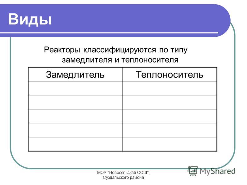 Виды Реакторы классифицируются по типу замедлителя и теплоносителя ЗамедлительТеплоноситель МОУ Новосельская СОШ, Суздальского района