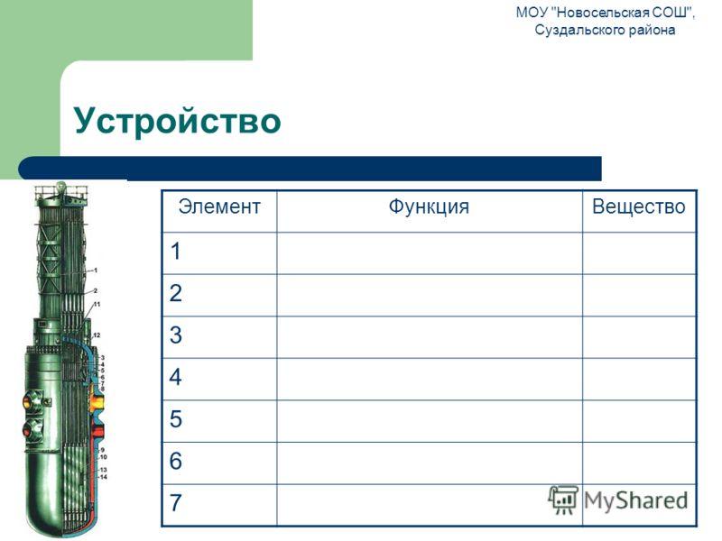 Устройство ЭлементФункцияВещество 1 2 3 4 5 6 7 МОУ Новосельская СОШ, Суздальского района