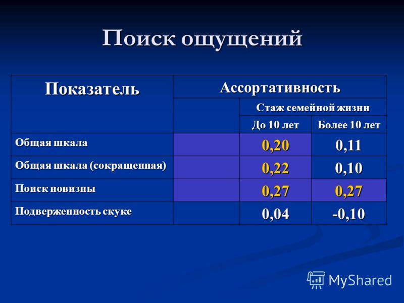 ПоказательАссортативность Стаж семейной жизни До 10 лет Более 10 лет Общая шкала 0,200,11 Общая шкала (сокращенная) 0,220,10 Поиск новизны 0,270,27 Подверженность скуке 0,04-0,10 Поиск ощущений