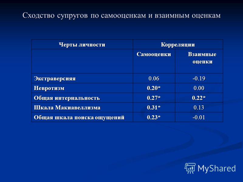 Таблица 5 Показатель ассортативности по самооценкам и по взаимным оценкам Черты личности Корреляции Самооценки Взаимные Взаимные оценки оценки Экстраверсияя0.06-0.19 Невротизм0.20*0.00 Общая интернальность 0.27*0.22* Шкала Макиавеллизма 0.31*0.13 Общ