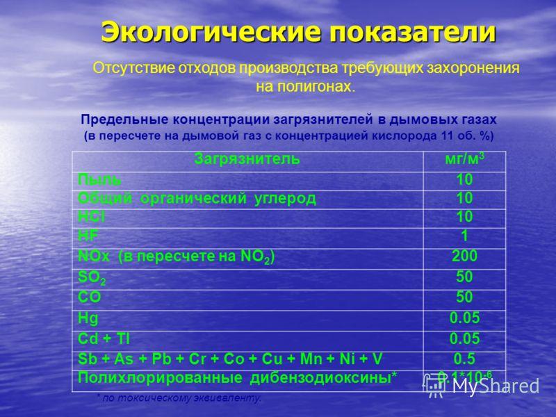 Экологические показатели Загрязнительмг/м 3 Пыль10 Общий органический углерод10 HCl10 HF1 NOx (в пересчете на NO 2 )200 SO 2 50 CO50 Hg0.05 Cd + Tl0.05 Sb + As + Pb + Cr + Co + Cu + Mn + Ni + V0.5 Полихлорированные дибензодиоксины*0.1*10 -6 * по токс