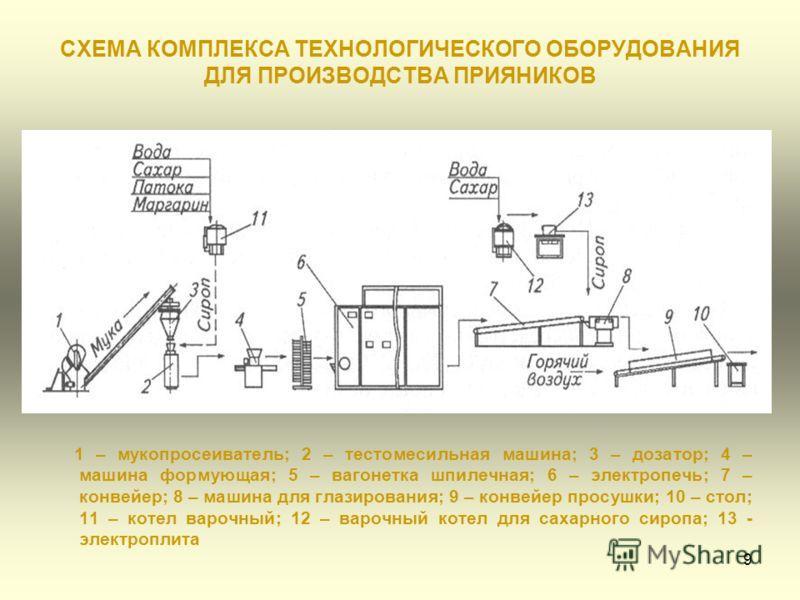 9 СХЕМА КОМПЛЕКСА ТЕХНОЛОГИЧЕСКОГО ОБОРУДОВАНИЯ ДЛЯ ПРОИЗВОДСТВА ПРИЯНИКОВ 1 – мукопросеиватель; 2 – тестомесильная машина; 3 – дозатор; 4 – машина формующая; 5 – вагонетка шпилечная; 6 – электропечь; 7 – конвейер; 8 – машина для глазирования; 9 – ко