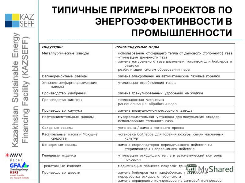 Kazakhstan Sustainable Energy Financing Facility (KAZSEFF) ТИПИЧНЫЕ ПРИМЕРЫ ПРОЕКТОВ ПО ЭНЕРГОЭФФЕКТИНВОСТИ В ПРОМЫШЛЕННОСТИ ИндустрииРекомендуемые меры Металлургические заводы ·использование отходящего тепла от дымового (топочного) газа ·утилизация