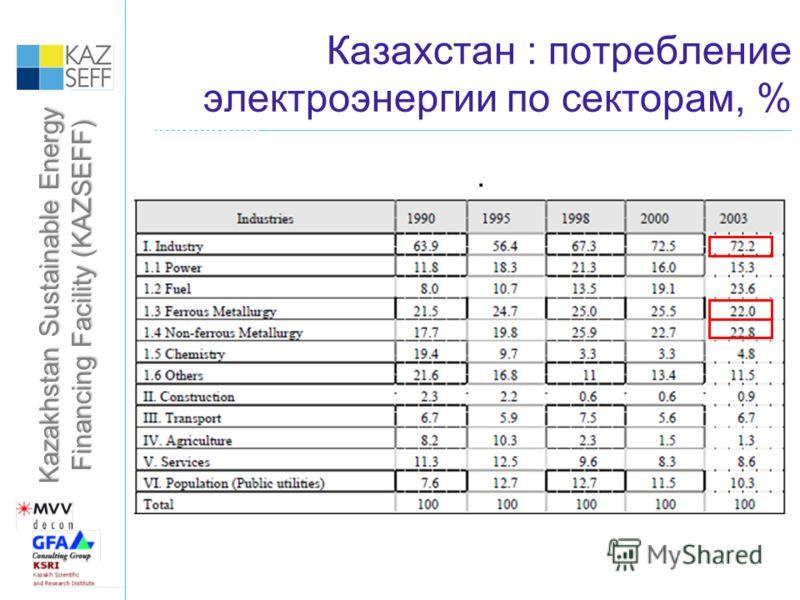 Kazakhstan Sustainable Energy Financing Facility (KAZSEFF) Казахстан : потребление электроэнергии по секторам, %.