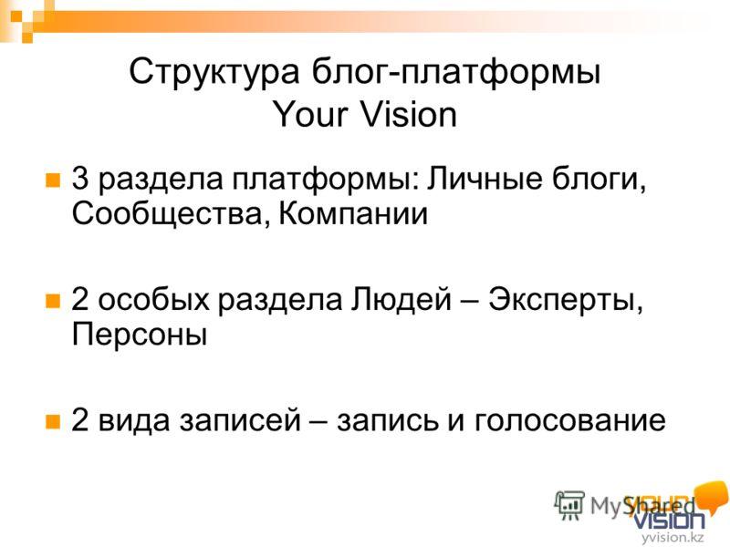 Структура блог-платформы Your Vision 3 раздела платформы: Личные блоги, Сообщества, Компании 2 особых раздела Людей – Эксперты, Персоны 2 вида записей – запись и голосование