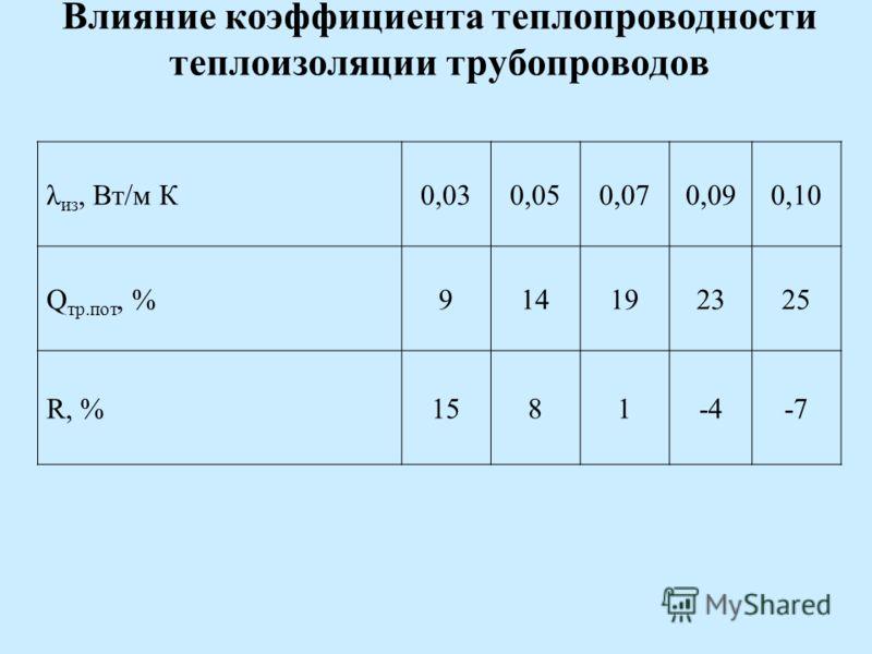Влияние коэффициента теплопроводности теплоизоляции трубопроводов λ из, Вт/м К0,030,050,070,090,10 Q тр.пот, %914192325 R, %1581-4-7