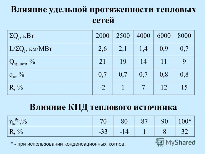 Влияние удельной протяженности тепловых сетей Q i, кВт 20002500400060008000 L/ Q i, км/МВт 2,62,11,40,90,7 Q тр.пот, %211914119 q н, %0,7 0,8 R, %-2171215 Влияние КПД теплового источника η к бр,%70808790100* R, %-33-141832 * - при использовании конде