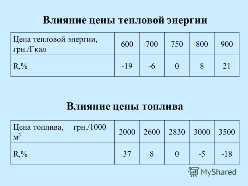 Влияние цены тепловой энергии Цена тепловой энергии, грн./Гкал 600700750800900 R,%-19-60821 Влияние цены топлива Цена топлива, грн./1000 м 3 20002600283030003500 R,%3780-5-18