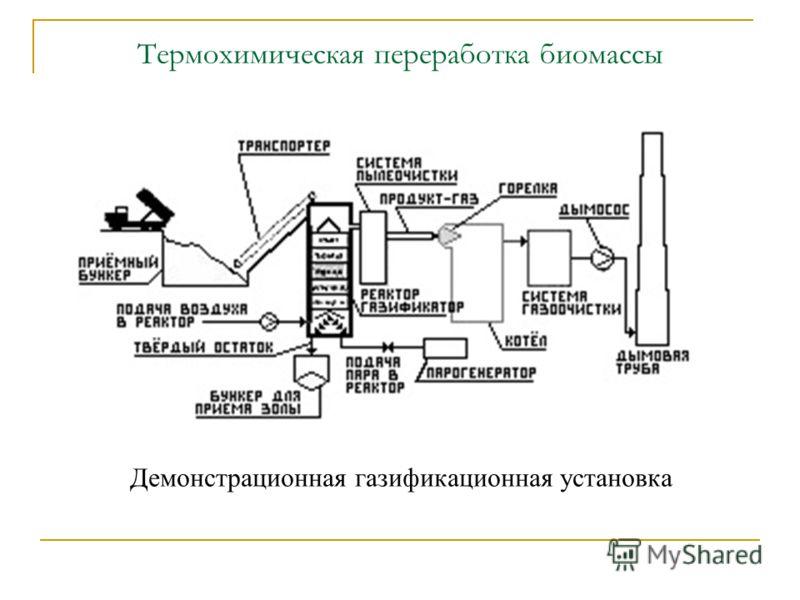 Термохимическая переработка биомассы Демонстрационная газификационная установка