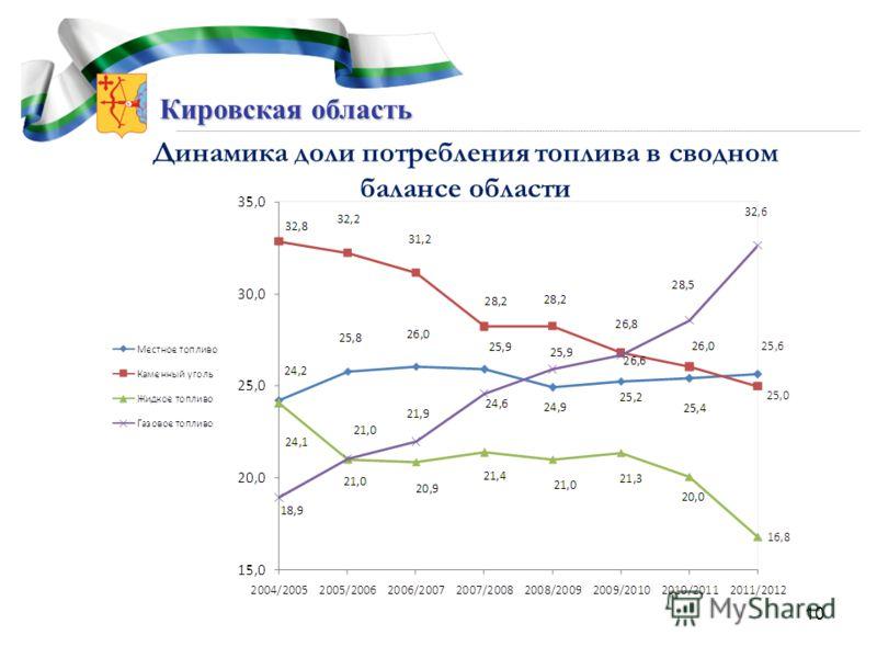 Кировская область 10 Динамика доли потребления топлива в сводном балансе области