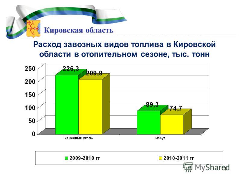 Кировская область Расход завозных видов топлива в Кировской области в отопительном сезоне, тыс. тонн 11