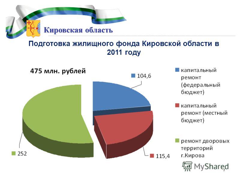 Кировская область Подготовка жилищного фонда Кировской области в 2011 году 7
