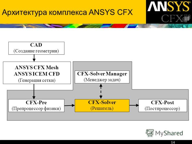 14 Архитектура комплекса ANSYS CFX CFX-Pre (Препроцессор физики) CFX-Post (Постпроцессор) CFX-Solver (Решатель) CFX-Solver Manager (Менеджер задач) CAD (Создание геометрии) ANSYS CFX Mesh ANSYS ICEM CFD (Генерация сетки)