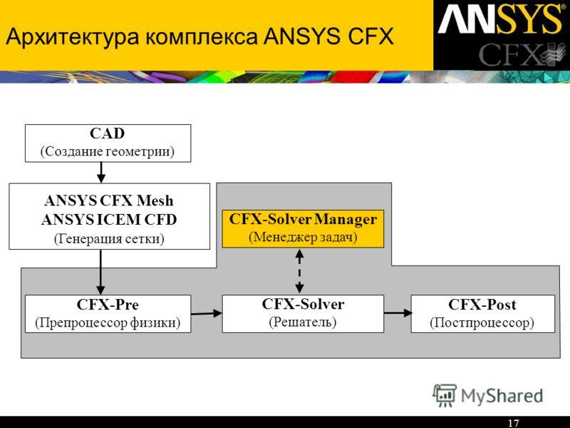 17 Архитектура комплекса ANSYS CFX CFX-Pre (Препроцессор физики) CFX-Post (Постпроцессор) CFX-Solver (Решатель) CFX-Solver Manager (Менеджер задач) CAD (Создание геометрии) ANSYS CFX Mesh ANSYS ICEM CFD (Генерация сетки)