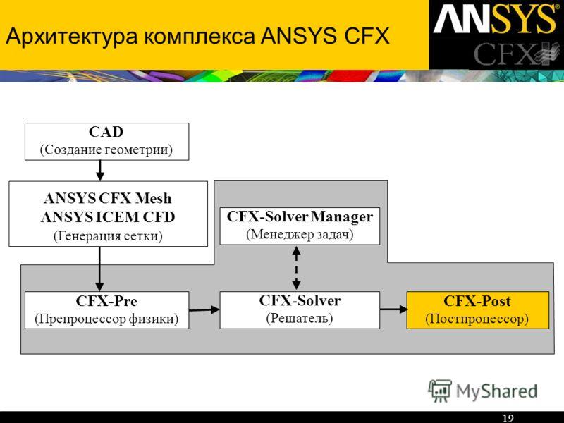 19 Архитектура комплекса ANSYS CFX CFX-Pre (Препроцессор физики) CFX-Post (Постпроцессор) CFX-Solver (Решатель) CFX-Solver Manager (Менеджер задач) CAD (Создание геометрии) ANSYS CFX Mesh ANSYS ICEM CFD (Генерация сетки)