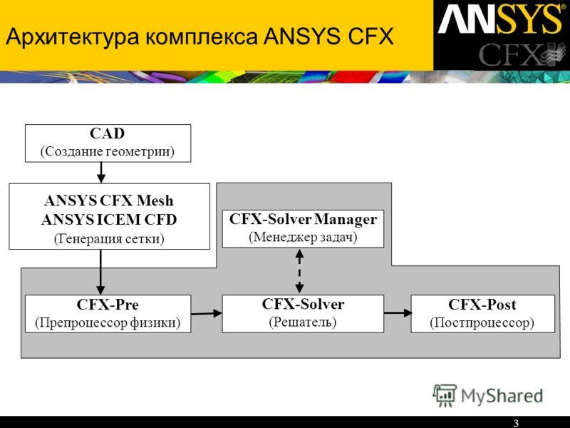 3 Архитектура комплекса ANSYS CFX CFX-Pre (Препроцессор физики) CFX-Post (Постпроцессор) CFX-Solver (Решатель) CFX-Solver Manager (Менеджер задач) ANSYS CFX Mesh ANSYS ICEM CFD (Генерация сетки) CAD (Создание геометрии)