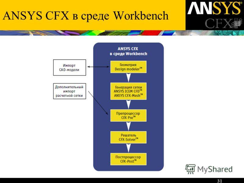 ANSYS CFX в среде Workbench 31