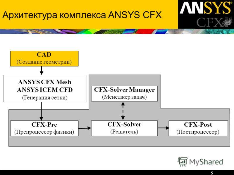 5 Архитектура комплекса ANSYS CFX CFX-Pre (Препроцессор физики) CFX-Post (Постпроцессор) CFX-Solver (Решатель) CFX-Solver Manager (Менеджер задач) CAD (Создание геометрии) ANSYS CFX Mesh ANSYS ICEM CFD (Генерация сетки)