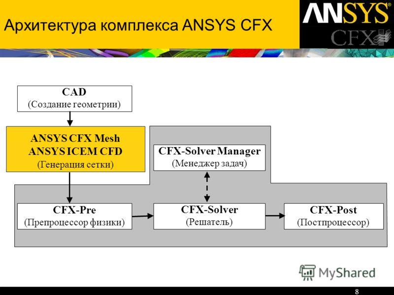 8 Архитектура комплекса ANSYS CFX CFX-Pre (Препроцессор физики) CFX-Post (Постпроцессор) CFX-Solver (Решатель) CFX-Solver Manager (Менеджер задач) CAD (Создание геометрии) ANSYS CFX Mesh ANSYS ICEM CFD (Генерация сетки)