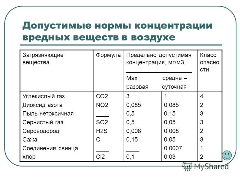 Допустимые нормы концентрации вредных веществ в воздухе Загрязняющие вещества ФормулаПредельно допустимая концентрация, мг/м3 ____________________ Max средне – разовая суточная Класс опасно сти Углекислый газ Диоксид азота Пыль нетоксичная Сернистый