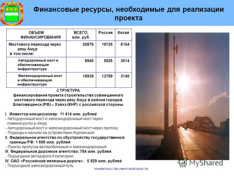 ПРАВИТЕЛЬСТВО АМУРСКОЙ ОБЛАСТИ ОБЪЕМ ФИНАНСИРОВАНИЯ ВСЕГО, млн. руб. РоссияКитай Мостового перехода через реку Амур в том числе: 25879197256154 Автодорожный мост и обеспечивающая инфраструктура 894059263014 Железнодорожный мост и обеспечивающая инфра